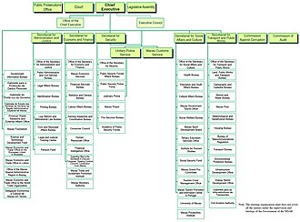 Government of Macau - Image: RAEM chart(E)