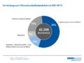RWTH Aachen Anzahl Studierende nach Wissenschaftsbereichen 2014-15.png