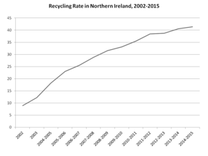 Recycling in Northern Ireland - Rate of recycling in Northern Ireland, 2002-2015