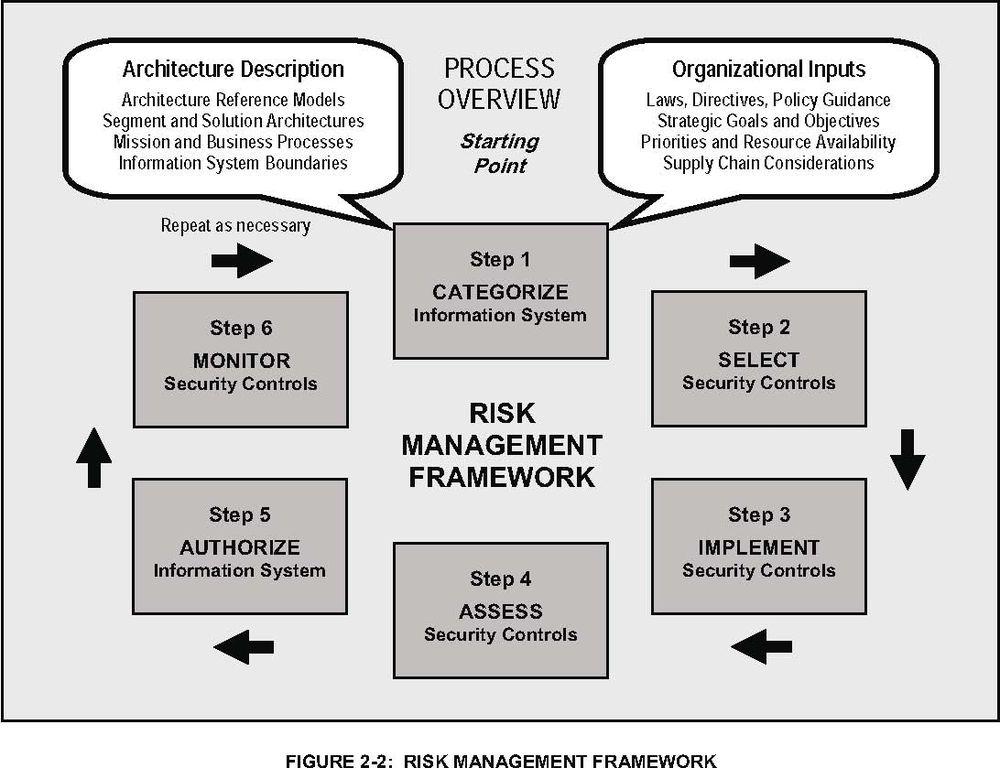 risk management wikipedia download lengkap
