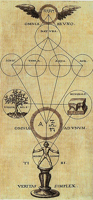 Rosicrucianism - A 17th century depiction of the Rosicrucian concept of the Tree of Pansophia, 1604.