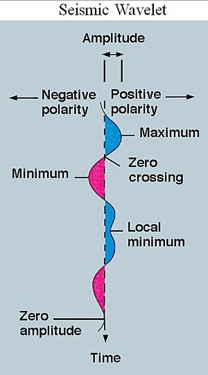 Wavelet - Seismic wavelet