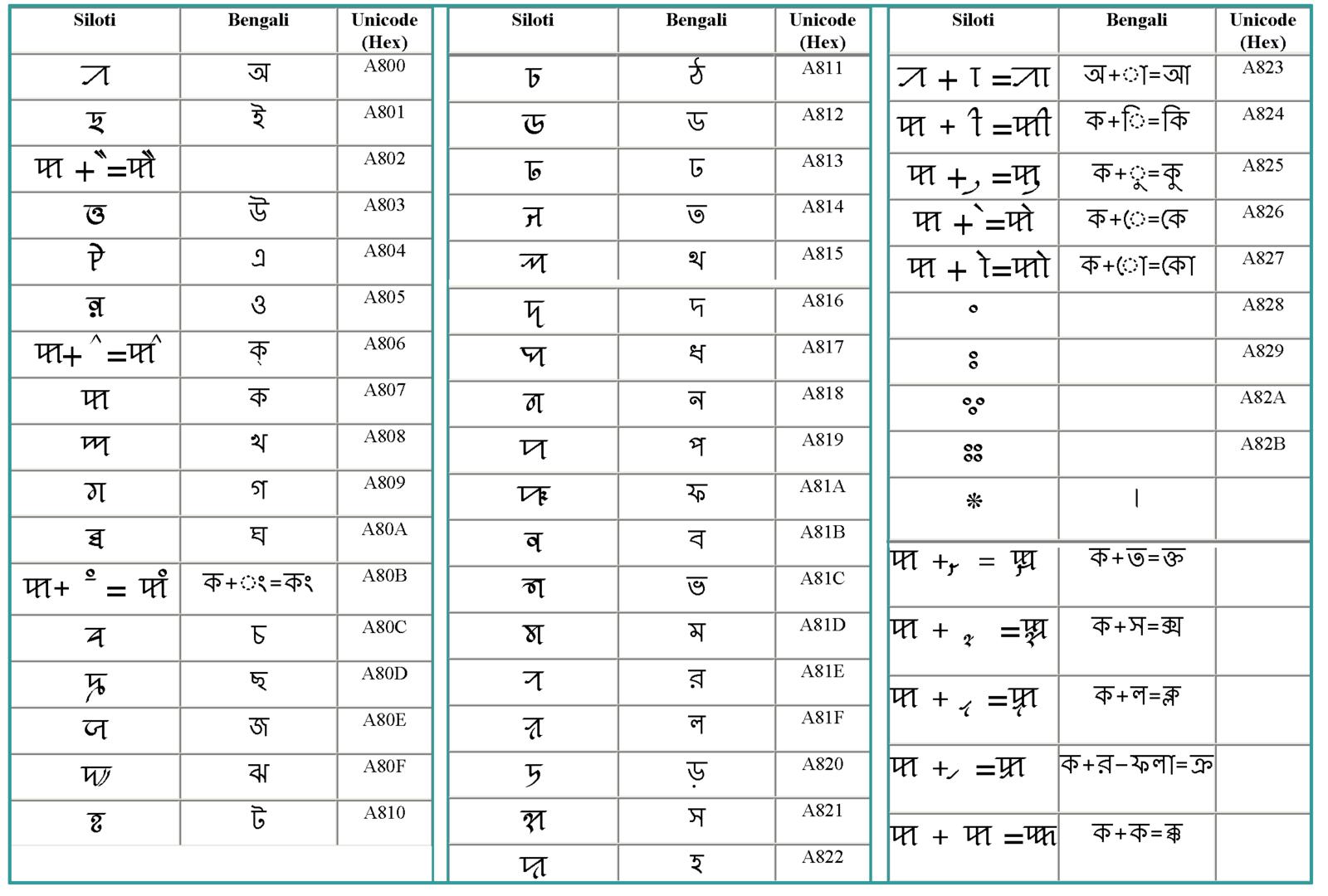 Sylheti nagari wikiwand sylheti symbols buycottarizona