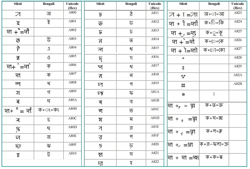 Similarities between Nagri Unicode and Bangla