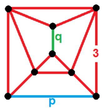 Duoprism - p-q duoantiprism vertex figure, a gyrobifastigium