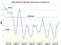 Solar Wind and Nuclear Generation in California-2012-07.png