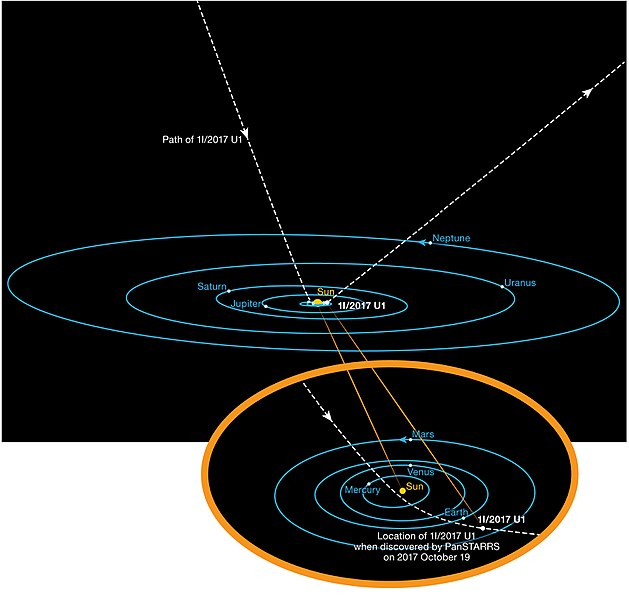 Plik:The Orbit of 'Oumuamua.jpg
