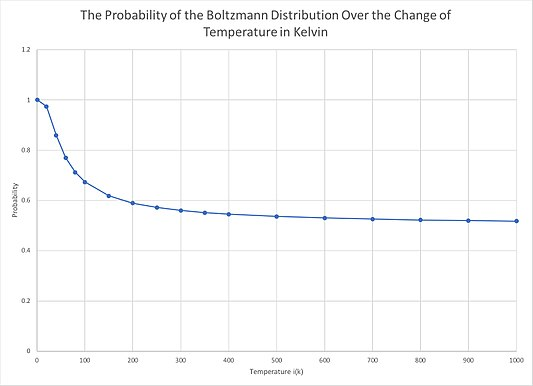 The Probability of the Boltzmann Distribution Over the Change of Temperature in Kelvin.jpg