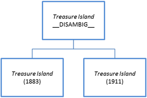 Diagram showing two versions of Treasure Island as children of the disambiguation page