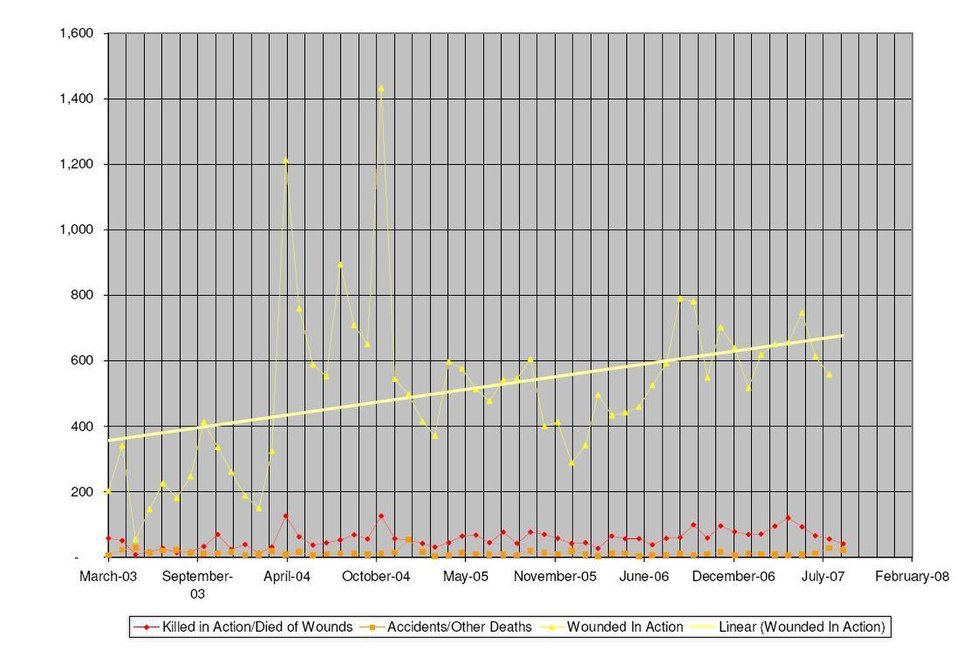 Troop wounding and deaths during the Iraq war by month during 19-03-2003 to 1-09-2007