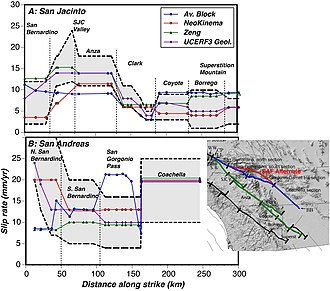 "UCERF3 - Fig. C21 from Appendix C. Plots of slip rates on two parallel faults (the San Andreas and the San Jacinto) as determined by three deformation models, and a ""geologic"" model based entirely on observed slip rates, showing variations along each segment. The grand inversion solves for these and many other variables to find values that provide an overall best fit."