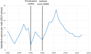 Impact of the privatisation of British Rail - UK rail subsidy per passenger journey 1982– 2014 in terms of pounds in 2014 prices, showing the initial decline in subsidy after privatisation, followed by a steep rise following the aftermath of the Hatfield crash in 2000 and finally a decrease
