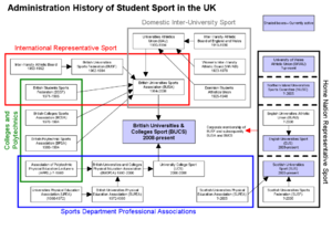 British Universities and Colleges Sport - Diagram of administration history of student sport in the UK