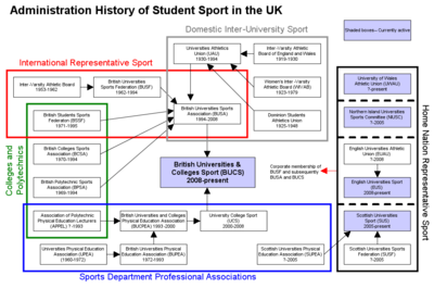 Map of British Universities and Colleges Sport - The Full Wiki