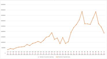 Timeline of malaria - Wikipedia