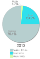 WMF Fundraising 2013 year-end campaign donation breakdown.png