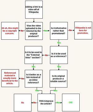 Don't Starve - Image: WPVIDEOLINK flow chart