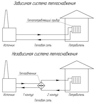 Рисунок 2 - Принципиальные схемы систем теплоснабжения по способу подключения к ним систем отопления.