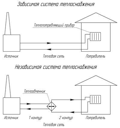 Термодинамические основы