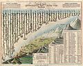 1823 Darton and Gardner Comparative Chart of World Mountains and Rivers - Geographicus - MountainsandRivers-darton-1823.jpg