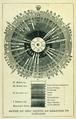 1848 ComparativePhysiology byLouisAgassiz AugustusGould Boston.png