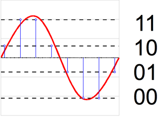 Quantization (signal processing) - Image: 2 bit resolution analog comparison