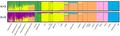 ADMIXTURE clustering of Native Hawaiians.png