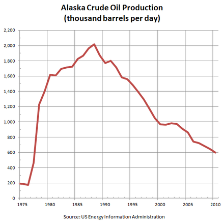 Alaska's oil production has declined 70% since peaking in 1988 Alaska Crude Oil Production.PNG