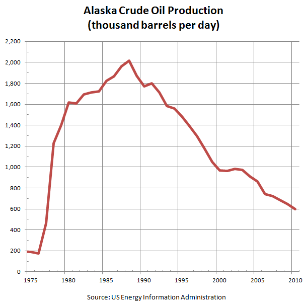Alaska Crude Oil Production