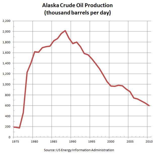 File:Alaska Crude Oil Production.PNG