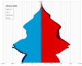 Albania single age population pyramid 2020.png