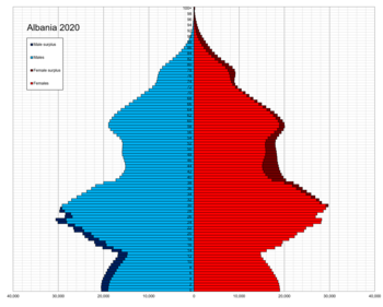 Albania single age population pyramid 2020.png