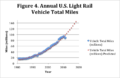 Annual U.S. Light Rail Mileage Traveled.png