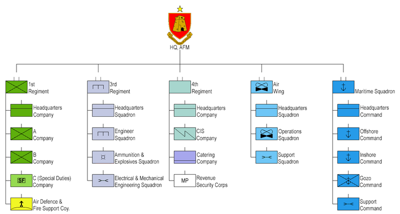 800px-Armed_Forces_of_Malta.png