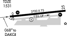 Auburn Municipal Airport diagram.png