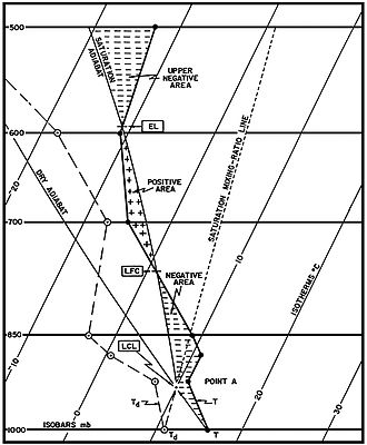 Convective available potential energy - A Skew-T diagram with important features labeled