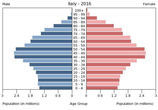 Bevölkerungspyramide Italien 2016