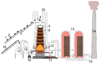 Drawing describing a blast furnace