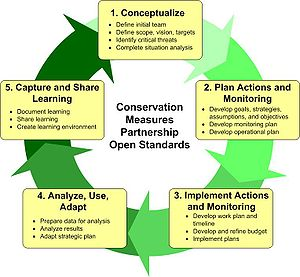Adaptive management - Figure 1: CMP Adaptive Management Cycle