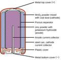 Categoryalkaline Batteries Wikimedia Commons