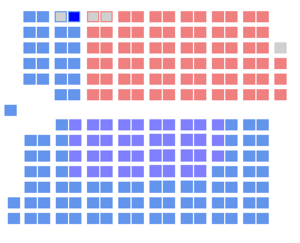 Canadian federal election, 1882 - The Canadian parliament after the 1882 election