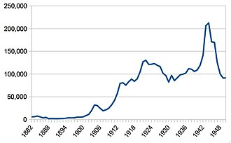 """Hamilton railway station, New Zealand - tickets sales 1882–1950 – derived from annual returns to Parliament of """"Statement of Revenue for each Station for the Year ended"""""""