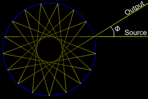 Multipass spectroscopic absorption cells - Circular Multipass Cell - The beam propagates on a star pattern. The path length can be adjusted by changing the incidence angle Φ.
