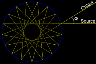 Circular Multipass Cell - The beam propagates on a star pattern. The path length can be adjusted by changing the incidence angle Φ.