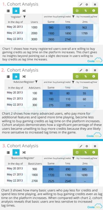 Cohort analysis - Image: Cohort Analysis Chart Gaming Example