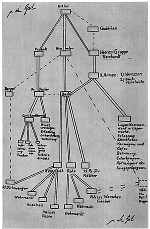 Planned destruction of Warsaw - Image: Command hierarchy of German forces realizing destruction of Warsaw in 1944, drawing by Bach Zelewski