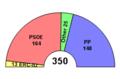Congress of Deputies ES Composition.png