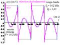 Deuxième ordre du type réponse en uLC d'un R L C série - réjection d'harmonique d'un créneau.png