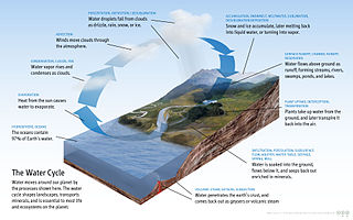 Water cycle The continuous movement of water on, above and below the surface of the Earth