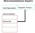 DireccionamientoRegistro.png